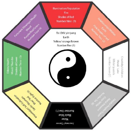 here are some suggestions for enhancing the tai chi area of your space chi yung office feng shui